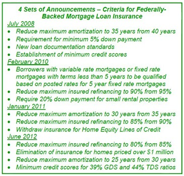 Insured-Mortgage-Changes