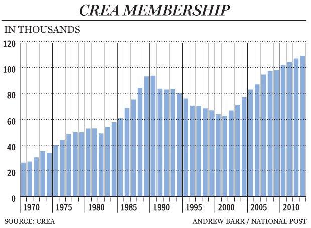 FP0510_CREA_membership_C_AB