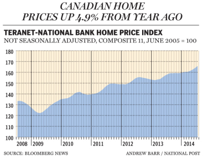 FP0814_Canada_Housing_620_AB